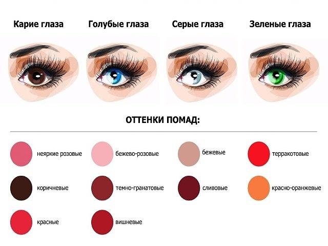 Как правильно выбрать помаду от цвета глаз и волос, от возраста